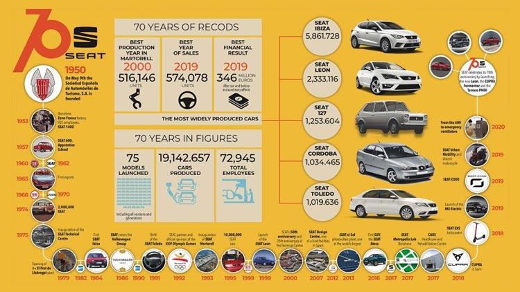 ¡SEAT cumple 70 años!